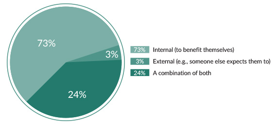 73% -- Internal (to benefit themselves), 3% -- External (e.g., someone else expects them to), 24% -- A combination of both.