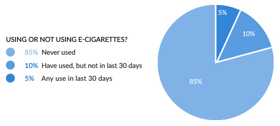 Using or not using e-cigarettes? 85% Never used, 10% Have used, but not in last 30 days, 5% Any use in last 30 days.